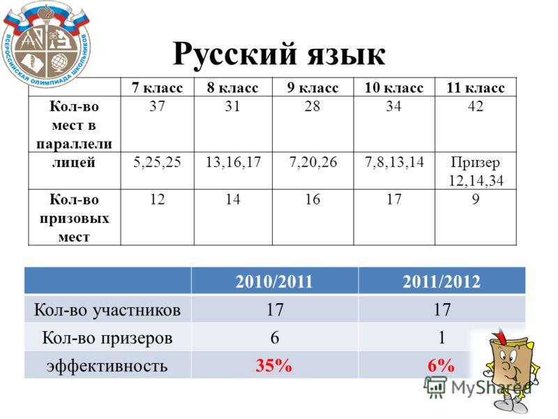 Русский язык 7 класс8 класс9 класс10 класс11 класс Кол-во мест в параллели 3731283442 лицей5,25,2513,16,177,20,267,8,13,14Призер 12,14,34 Кол-во призовых мест 121416179 2010/20112011/2012 Кол-во участников17 Кол-во призеров61 эффективность35%6%