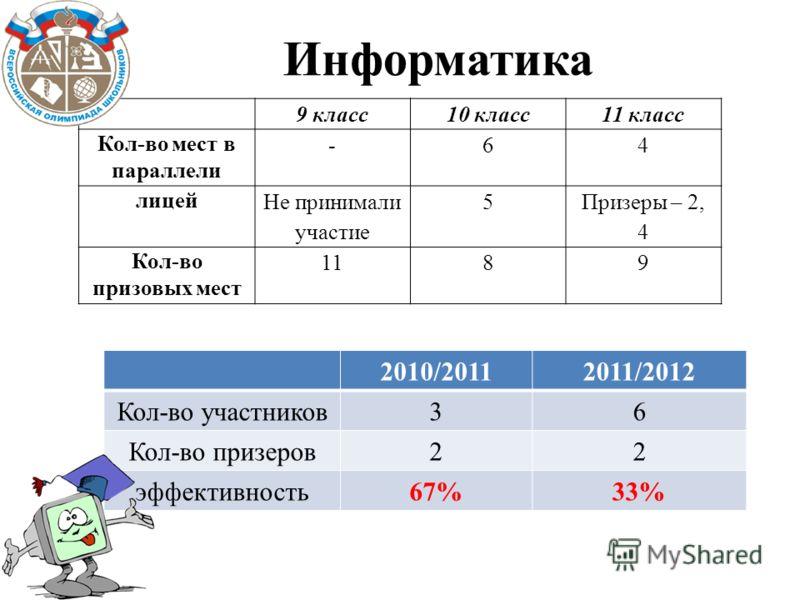 Информатика 2010/20112011/2012 Кол-во участников36 Кол-во призеров22 эффективность67%33% 9 класс10 класс11 класс Кол-во мест в параллели -64 лицей Не принимали участие 5 Призеры – 2, 4 Кол-во призовых мест 1189