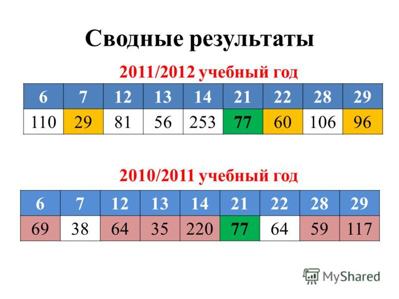 Сводные результаты 6712131421222829 110298156253776010696 6712131421222829 69386435220776459117 2010/2011 учебный год 2011/2012 учебный год