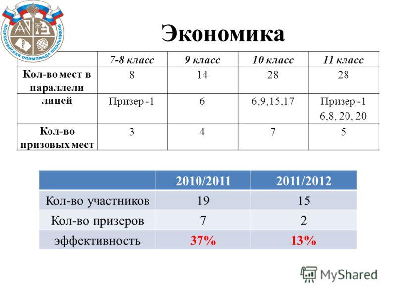 Экономика 2010/20112011/2012 Кол-во участников1915 Кол-во призеров72 эффективность37%13% 7-8 класс9 класс10 класс11 класс Кол-во мест в параллели 81428 лицей Призер -166,9,15,17 Призер -1 6,8, 20, 20 Кол-во призовых мест 3475