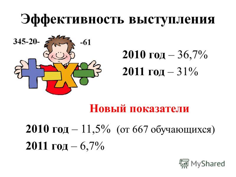 Эффективность выступления 2010 год – 36,7% 2011 год – 31% 2010 год – 11,5% (от 667 обучающихся) 2011 год – 6,7% Новый показатели