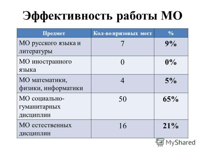 Эффективность работы МО ПредметКол-во призовых мест% МО русского языка и литературы 79% МО иностранного языка 00% МО математики, физики, информатики 45% МО социально- гуманитарных дисциплин 5065% МО естественных дисциплин 1621%