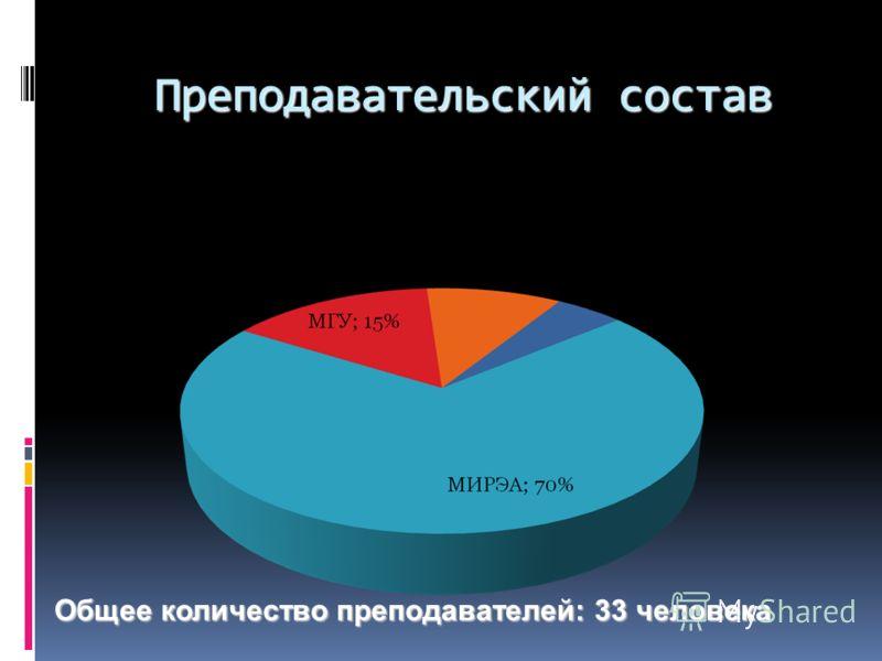 Преподавательский состав Общее количество преподавателей: 33 человека