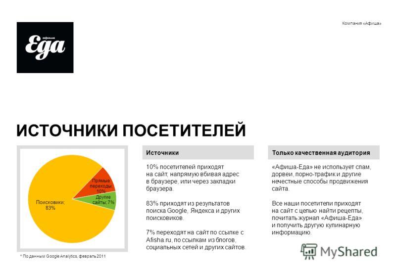 Компания «Афиша» ИСТОЧНИКИ ПОСЕТИТЕЛЕЙ Источники 10% посетителей приходят на сайт, напрямую вбивая адрес в браузере, или через закладки браузера. 83% приходят из результатов поиска Google, Яндекса и других поисковиков. 7% переходят на сайт по ссылке