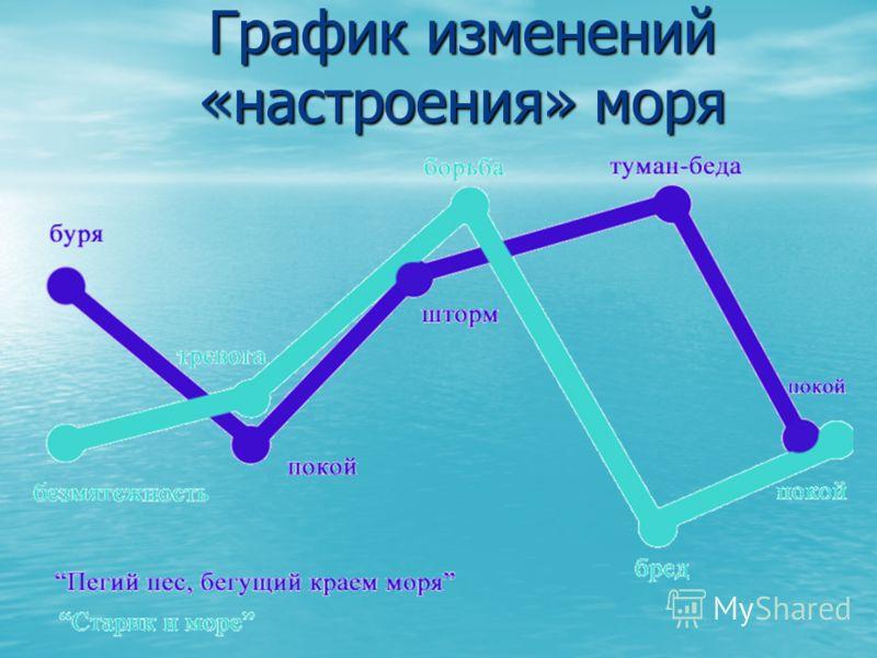 График изменений «настроения» моря