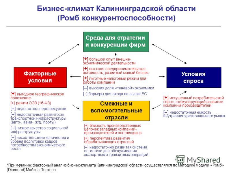 Бизнес-климат Калининградской области (Ромб конкурентоспособности) Факторные условия Среда для стратегии и конкуренции фирм Смежные и вспомогательные отрасли Условия спроса [+] большой опыт внешне- экономической деятельности [+] высокая предпринимате