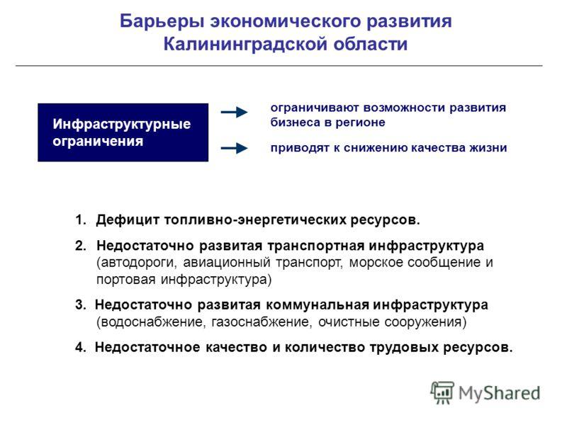 Барьеры экономического развития Калининградской области Инфраструктурные ограничения 1.Дефицит топливно-энергетических ресурсов. 2.Недостаточно развитая транспортная инфраструктура (автодороги, авиационный транспорт, морское сообщение и портовая инфр