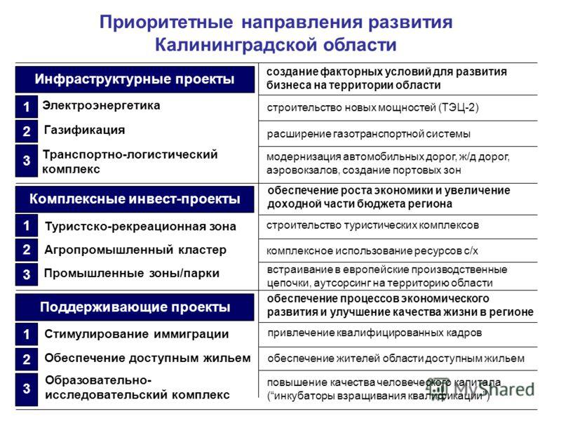 Приоритетные направления развития Калининградской области создание факторных условий для развития бизнеса на территории области строительство новых мощностей (ТЭЦ-2) модернизация автомобильных дорог, ж/д дорог, аэровокзалов, создание портовых зон Инф