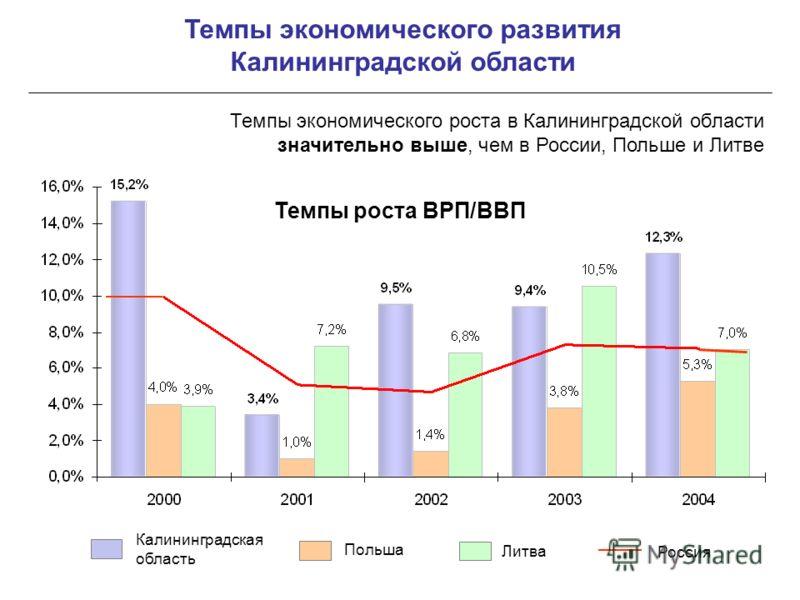 Темпы экономического развития Калининградской области Калининградская область Польша Литва Россия Темпы экономического роста в Калининградской области значительно выше, чем в России, Польше и Литве Темпы роста ВРП/ВВП