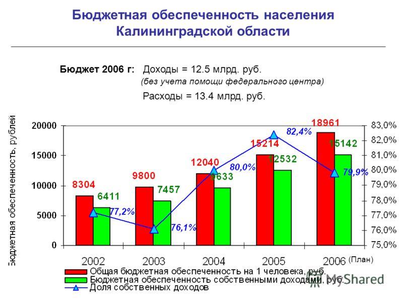Бюджетная обеспеченность населения Калининградской области Бюджет 2006 г: Доходы = 12.5 млрд. руб. (без учета помощи федерального центра) Расходы = 13.4 млрд. руб. (План)