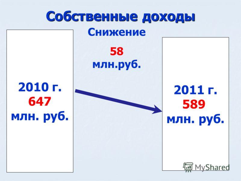 Собственные доходы 2010 г. 647 млн. руб. 2011 г. 589 млн. руб. Снижение 58 млн.руб.