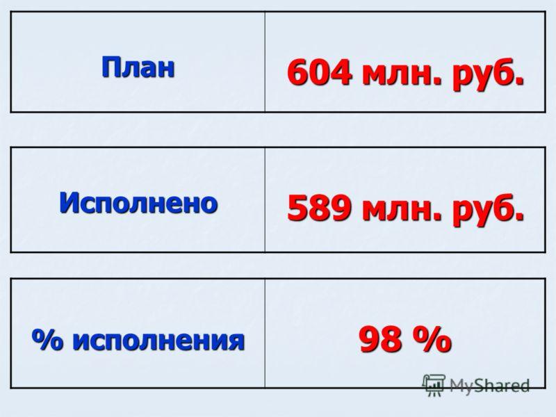 % исполнения 98 % План 604 млн. руб. Исполнено 589 млн. руб.