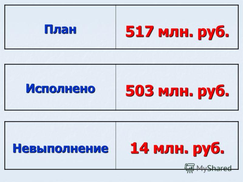 Невыполнение 14 млн. руб. План 517 млн. руб. Исполнено 503 млн. руб.