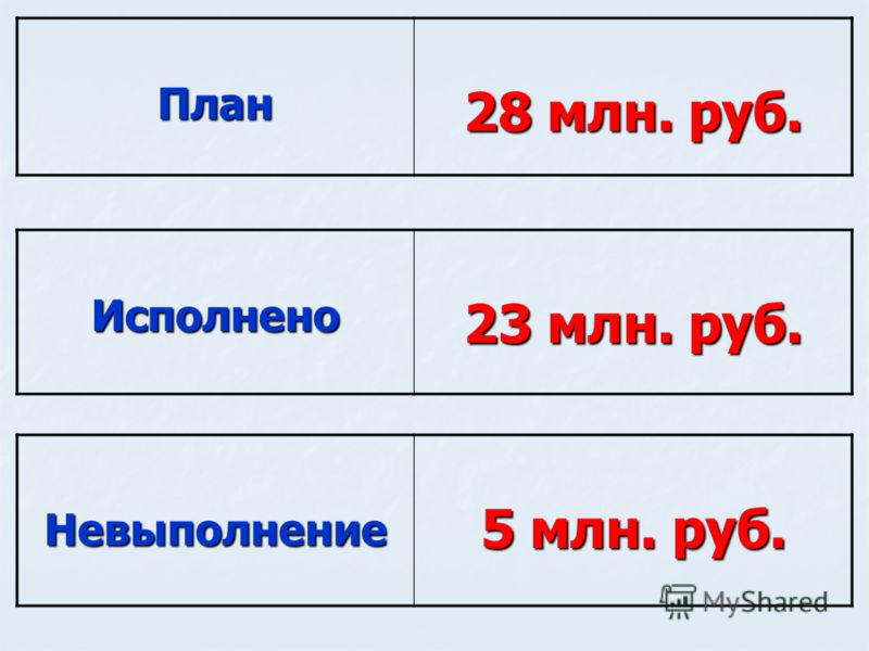 Невыполнение 5 млн. руб. План 28 млн. руб. Исполнено 23 млн. руб.