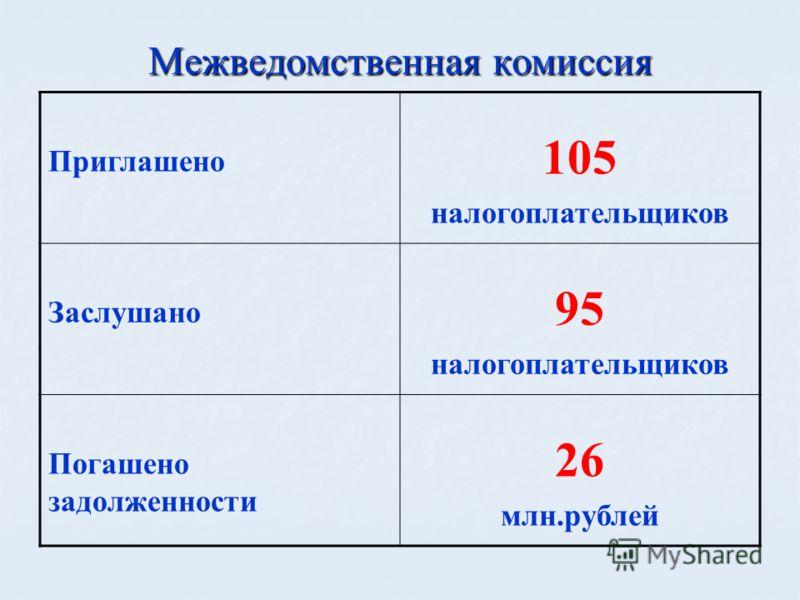 Межведомственная комиссия Приглашено 105 налогоплательщиков Заслушано 95 налогоплательщиков Погашено задолженности 26 млн.рублей
