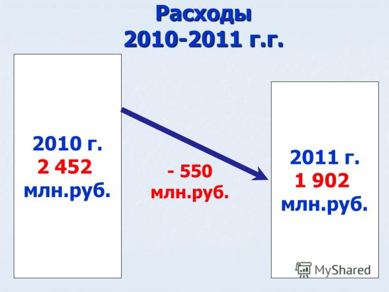 Расходы 2010-2011 г.г. 2011 г. 1 902 млн.руб. 2010 г. 2 452 млн.руб. - 550 млн.руб.