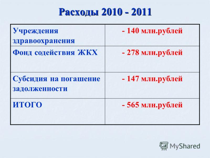 Расходы 2010 - 2011 Учреждения здравоохранения - 140 млн.рублей Фонд содействия ЖКХ- 278 млн.рублей Субсидия на погашение задолженности - 147 млн.рублей ИТОГО- 565 млн.рублей