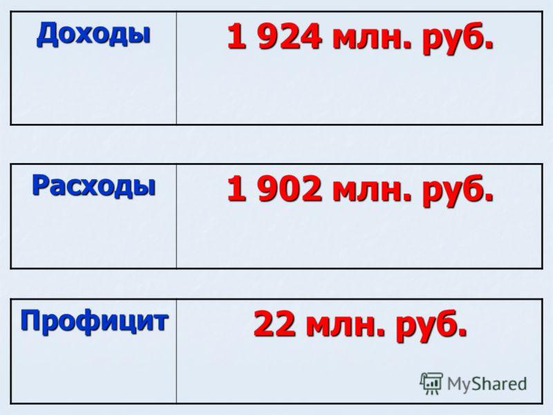 Профицит 22 млн. руб. Доходы 1 924 млн. руб. Расходы 1 902 млн. руб.