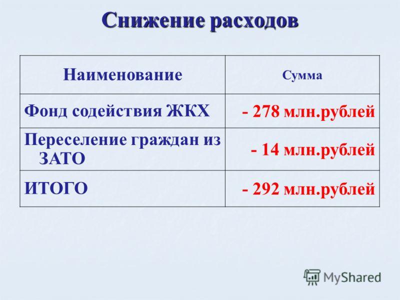 Снижение расходов Наименование Сумма Фонд содействия ЖКХ - 278 млн.рублей Переселение граждан из ЗАТО - 14 млн.рублей ИТОГО - 292 млн.рублей