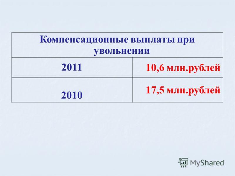 Компенсационные выплаты при увольнении 2011 10,6 млн.рублей 2010 17,5 млн.рублей