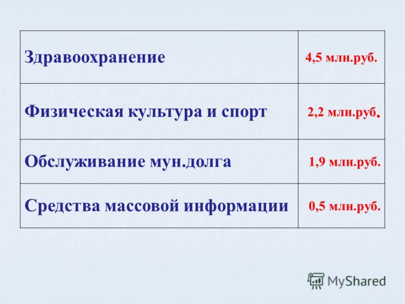 Здравоохранение 4,5 млн.руб. Физическая культура и спорт 2,2 млн.руб. Обслуживание мун.долга 1,9 млн.руб. Средства массовой информации 0,5 млн.руб.