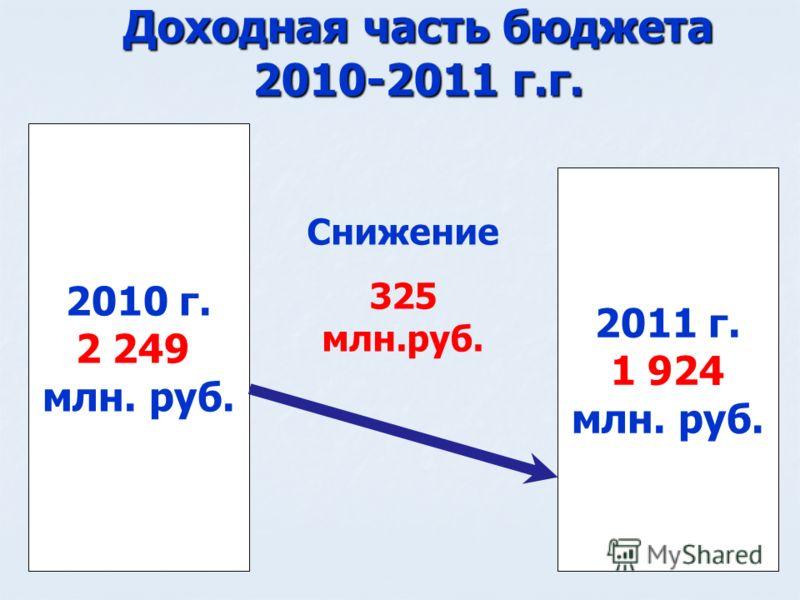 Доходная часть бюджета 2010-2011 г.г. 2011 г. 1 924 млн. руб. 2010 г. 2 249 млн. руб. Снижение 325 млн.руб.