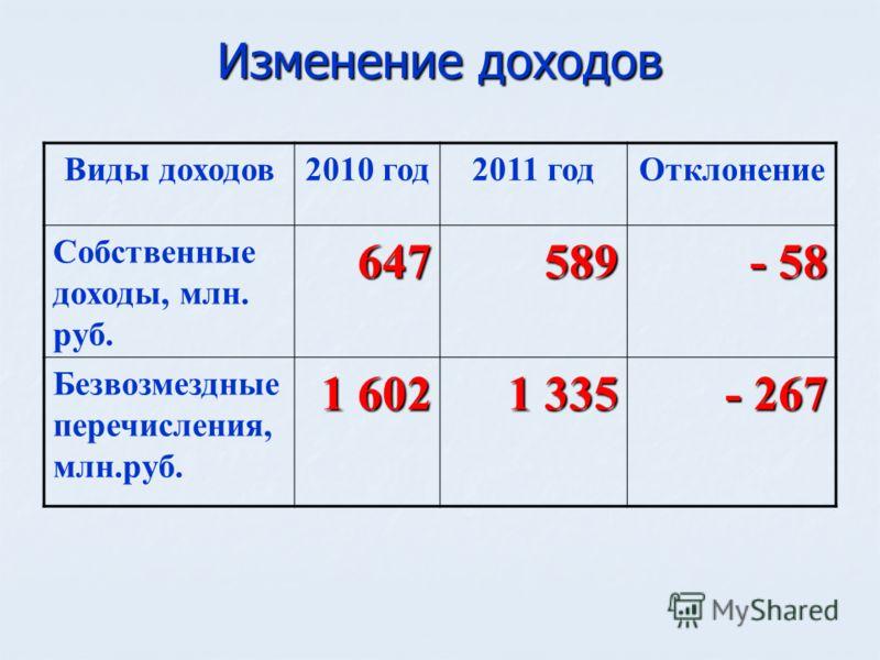 Изменение доходов Виды доходов2010 год2011 годОтклонение Собственные доходы, млн. руб.647589 - 58 Безвозмездные перечисления, млн.руб. 1 602 1 335 - 267
