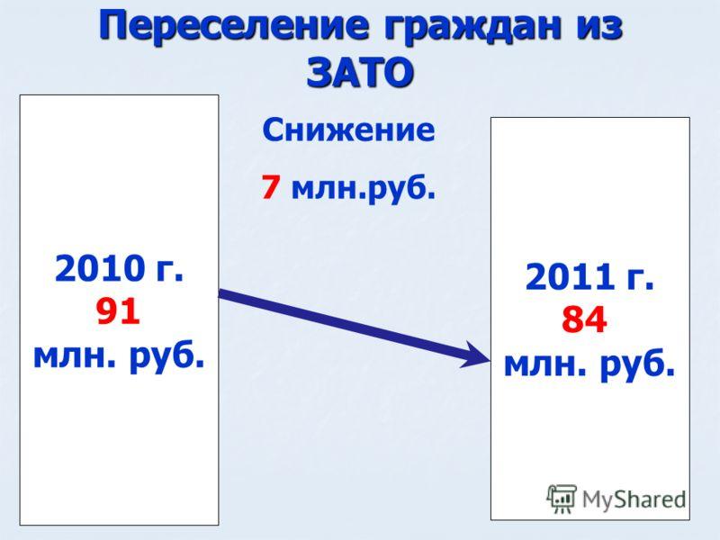 Переселение граждан из ЗАТО 2010 г. 91 млн. руб. 2011 г. 84 млн. руб. Снижение 7 млн.руб.