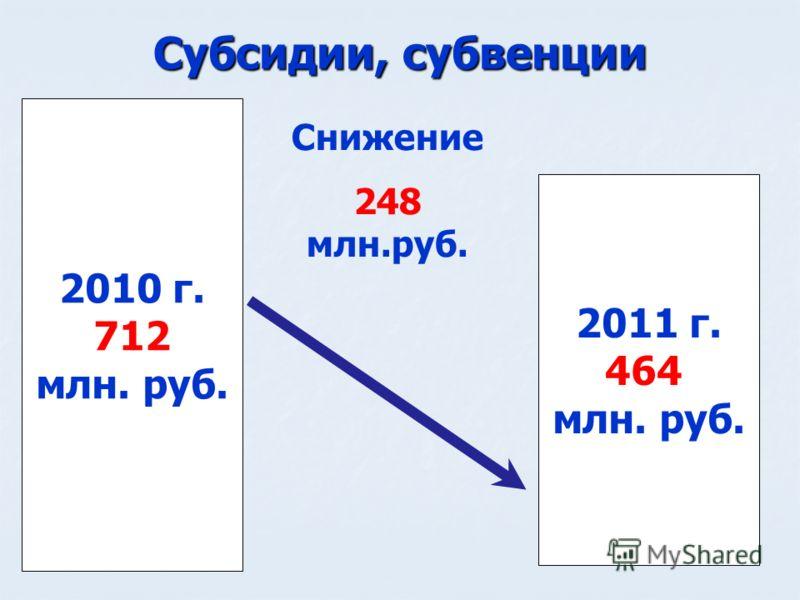 Субсидии, субвенции 2010 г. 712 млн. руб. 2011 г. 464 млн. руб. Снижение 248 млн.руб.