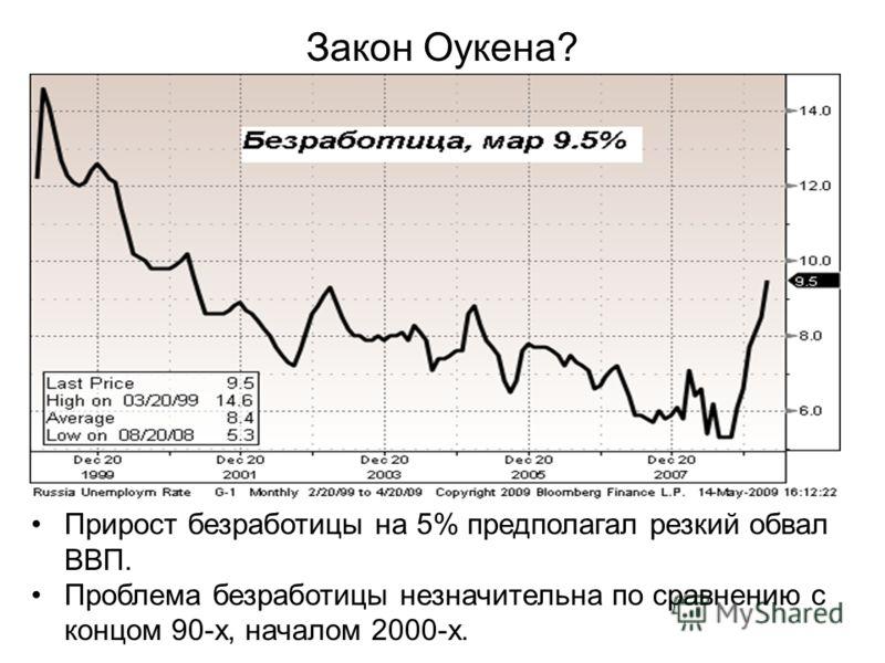 Закон Оукена? Прирост безработицы на 5% предполагал резкий обвал ВВП. Проблема безработицы незначительна по сравнению с концом 90-х, началом 2000-х.