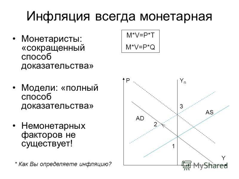 Инфляция всегда монетарная Монетаристы: «сокращенный способ доказательства» Модели: «полный способ доказательства» Немонетарных факторов не существует! 1 2 3 Y PYnYn * Как Вы определяете инфляцию? M*V=P*T M*V=P*Q AS AD