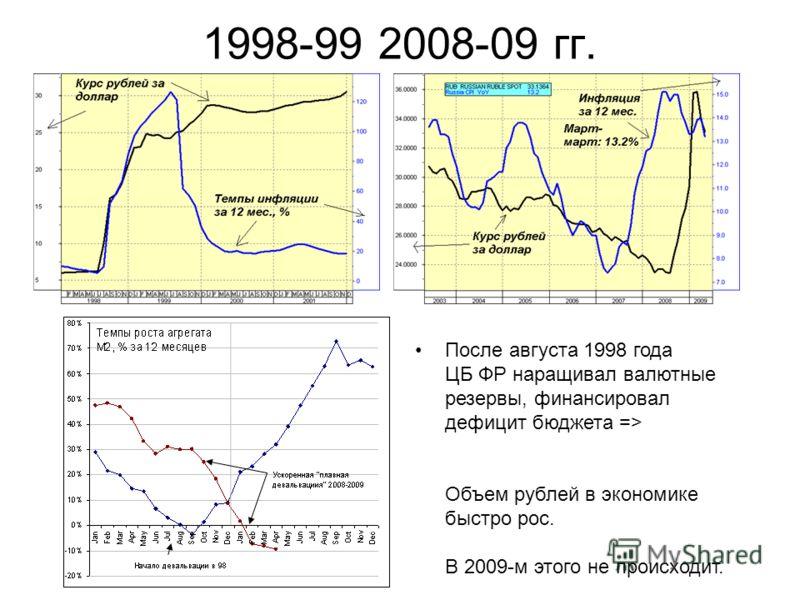 1998-99 2008-09 гг. После августа 1998 года ЦБ ФР наращивал валютные резервы, финансировал дефицит бюджета => Объем рублей в экономике быстро рос. В 2009-м этого не происходит.