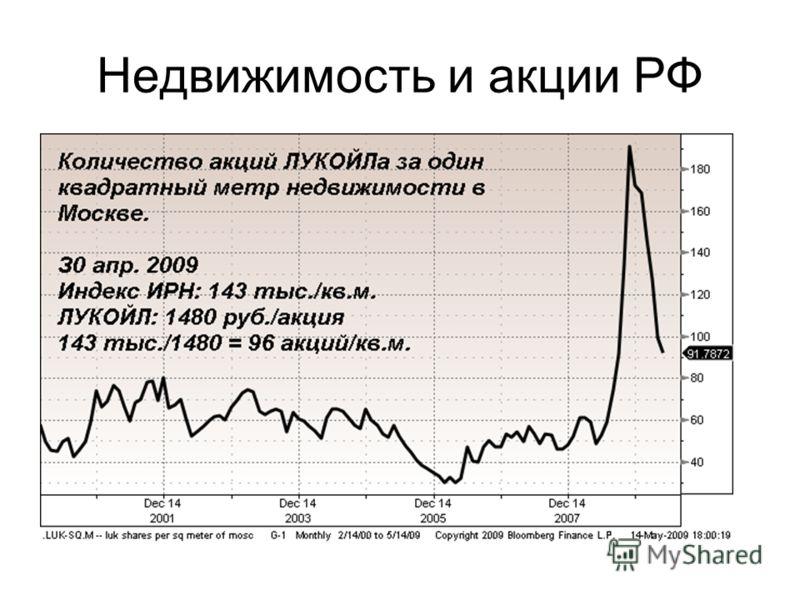 Недвижимость и акции РФ