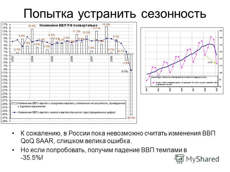 Попытка устранить сезонность К сожалению, в России пока невозможно считать изменения ВВП QoQ SAAR, слишком велика ошибка. Но если попробовать, получим падение ВВП темпами в -35.5%!