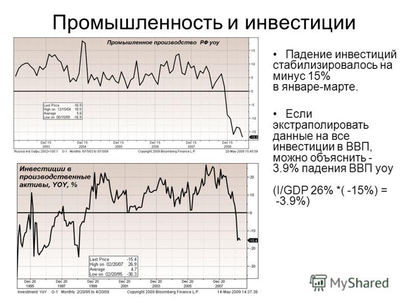 Промышленность и инвестиции Падение инвестиций стабилизировалось на минус 15% в январе-марте. Если экстраполировать данные на все инвестиции в ВВП, можно объяснить - 3.9% падения ВВП yoy (I/GDP 26% *( -15%) = -3.9%)