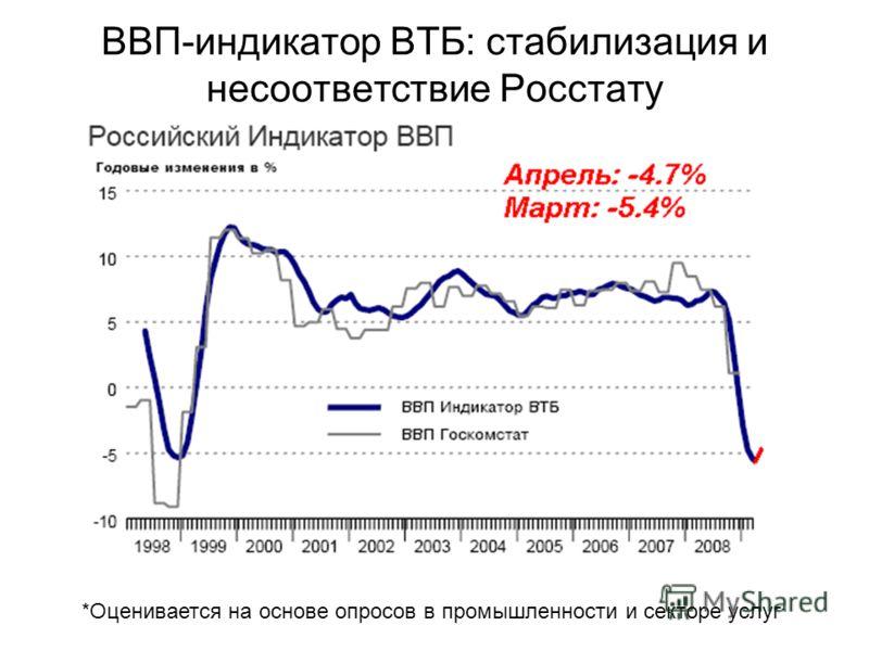 ВВП-индикатор ВТБ: стабилизация и несоответствие Росстату *Оценивается на основе опросов в промышленности и секторе услуг