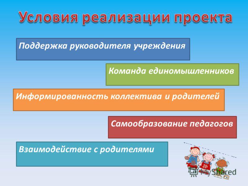 Поддержка руководителя учреждения Команда единомышленников Информированность коллектива и родителей Самообразование педагогов Взаимодействие с родителями