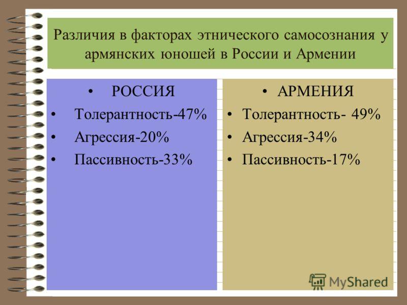 Факторы определяющие этническое самосознание армянской молодежи Общее соответствующее имя, Миф об общем происхождении, Общая историческая память, Ассоциация с определенной Родиной, Чувство солидарности у значительной части населения