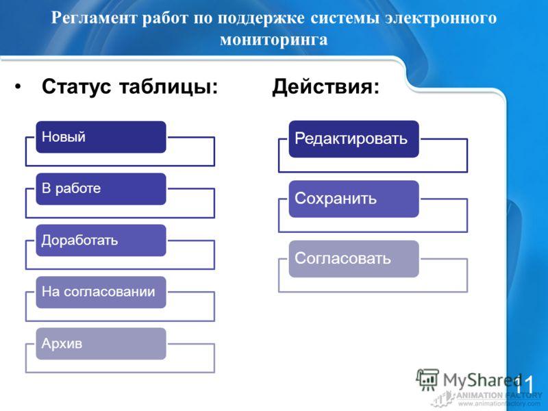 Регламент работ по поддержке системы электронного мониторинга Статус таблицы: Действия: 11 НовыйВ работеДоработатьНа согласованииАрхив Редактировать Сохранить Согласовать