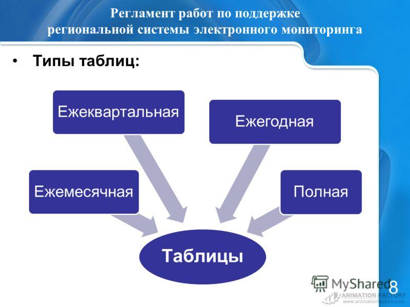 Регламент работ по поддержке региональной системы электронного мониторинга Типы таблиц: 8 Таблицы ЕжемесячнаяЕжеквартальнаяЕжегоднаяПолная