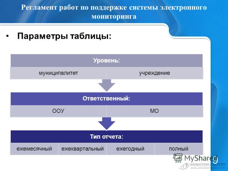 Регламент работ по поддержке системы электронного мониторинга Параметры таблицы: 9 Тип отчета: ежемесячныйежеквартальныйежегодныйполный Ответственный: ООУМО Уровень: муниципалитетучреждение