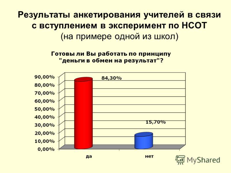 Результаты анкетирования учителей в связи с вступлением в эксперимент по НСОТ (на примере одной из школ)