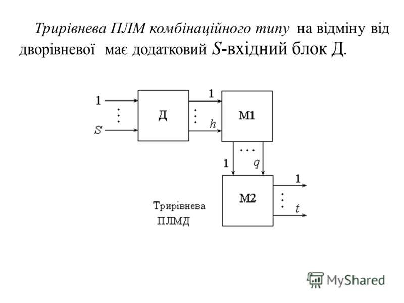 Трирівнева ПЛМ комбінаційного типу на відміну від дворівневої має додатковий S-вхідний блок Д.