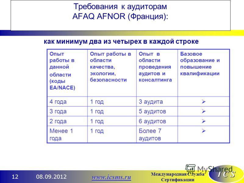 I C S Международная Служба Сертификации www.icsms.ru 08.09.201212 Требования к аудиторам AFAQ AFNOR (Франция): как минимум два из четырех в каждой строке Опыт работы в данной области (коды ЕА/NACE) Опыт работы в области качества, экологии, безопаснос