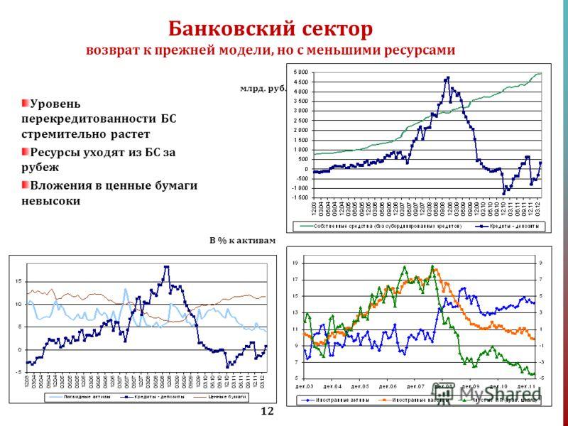 12 Банковский сектор возврат к прежней модели, но с меньшими ресурсами Уровень перекредитованности БС стремительно растет Ресурсы уходят из БС за рубеж Вложения в ценные бумаги невысоки В % к активам млрд. руб.