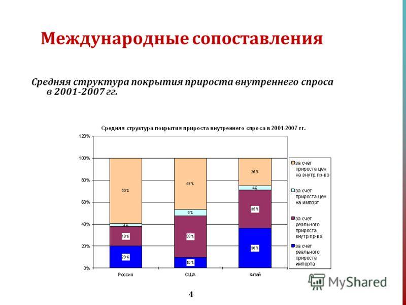 4 Международные сопоставления Средняя структура покрытия прироста внутреннего спроса в 2001-2007 гг.