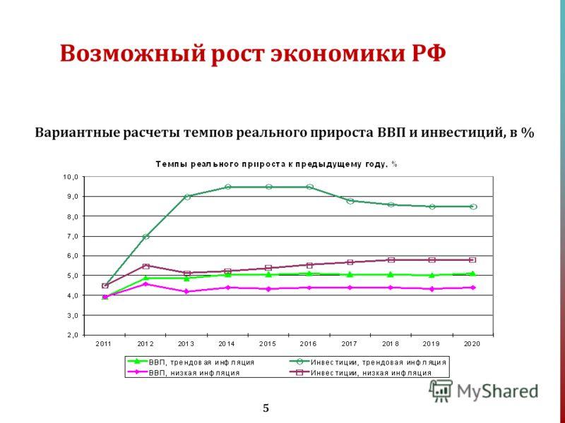 5 Возможный рост экономики РФ Вариантные расчеты темпов реального прироста ВВП и инвестиций, в %