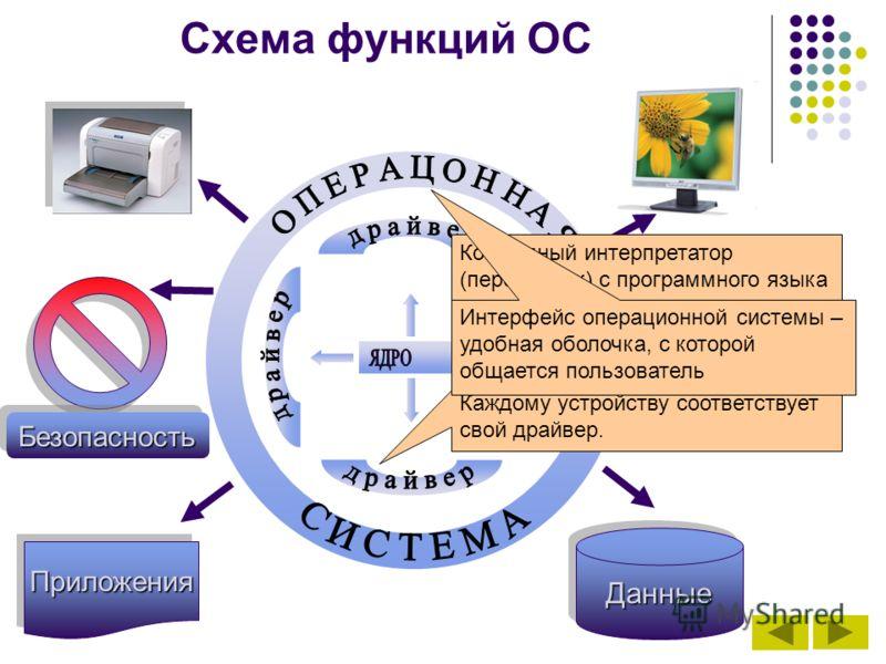 Схема функций ОС ПриложенияПриложения ДанныеДанные БезопасностьБезопасность Командный интерпретатор (переводчик) с программного языка на язык машинных кодов Программа для управления различными устройствами, входящими в состав компьютера. Каждому устр