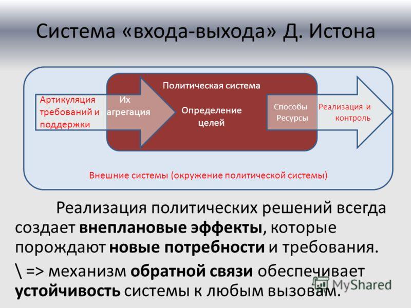 Система «входа-выхода» Д. Истона Реализация политических решений всегда создает внеплановые эффекты, которые порождают новые потребности и требования. \ => механизм обратной связи обеспечивает устойчивость системы к любым вызовам. Внешние системы (ок