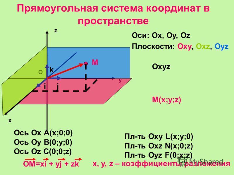 Прямоугольная система координат в пространстве х у z О Оси: Ох, Оу, Оz Плоскости: Оху, Охz, Oyz Охуz М М(х;у;z) Ось Ох А(х;0;0) Ось Оу В(0;у;0) Ось Оz С(0;0;z) Пл-ть Оху L(х;у;0) Пл-ть Охz N(x;0;z) Пл-ть Оуz F(0;x;z) ij k ОМ=xi + yj + zk х, у, z – ко